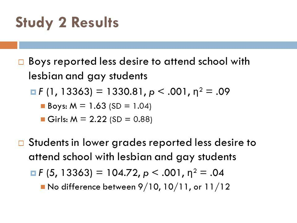 Study 2 Results Boys reported less desire to attend school with lesbian and gay students. F (1, 13363) = 1330.81, p < .001, η2 = .09.