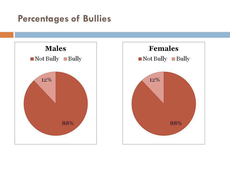 Percentages of Bullies