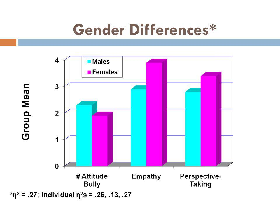 Gender Differences* *η2 = .27; individual η2s = .25, .13, .27