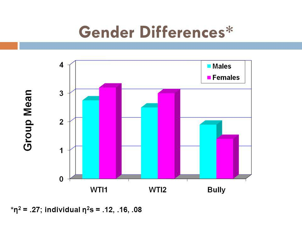Gender Differences* *η2 = .27; individual η2s = .12, .16, .08