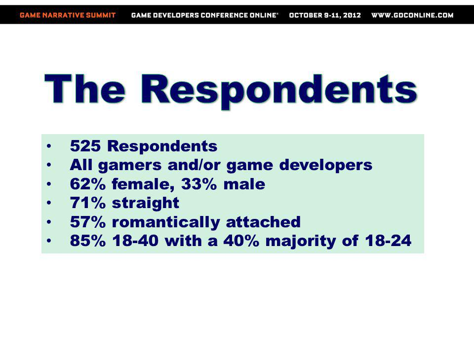 The Respondents 525 Respondents All gamers and/or game developers