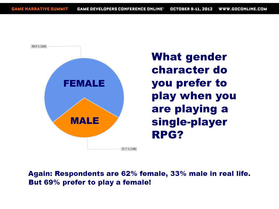 What gender character do you prefer to play when you are playing a single-player RPG