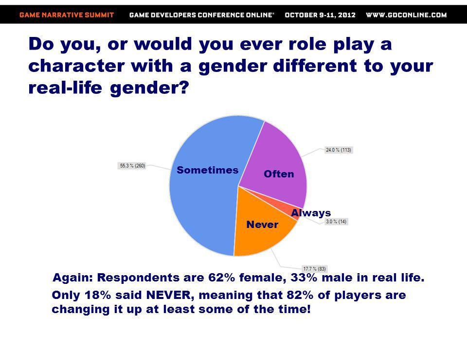 Do you, or would you ever role play a character with a gender different to your real-life gender