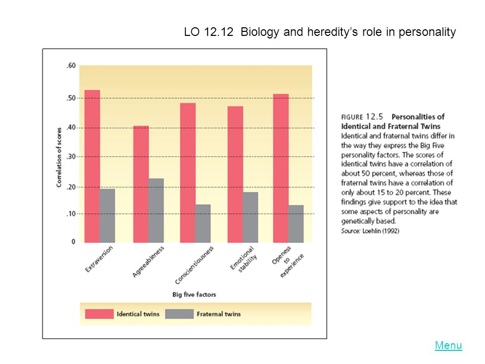 LO 12.12 Biology and heredity's role in personality