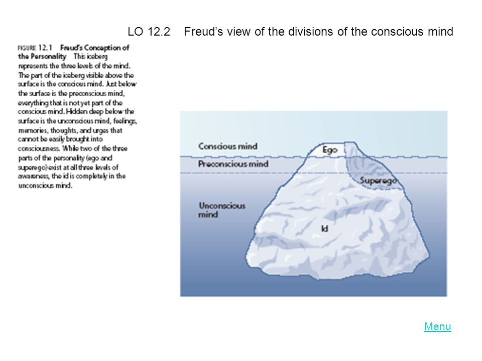 LO 12.2 Freud's view of the divisions of the conscious mind