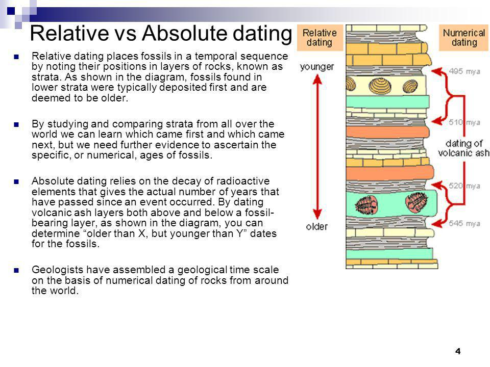 When applied to a formation of rock layers what can absolute dating tell you