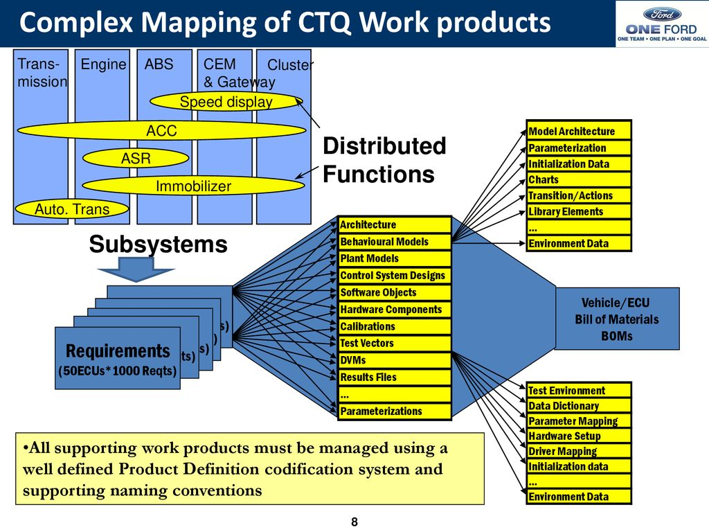 Automotive Software Systems Complexity: Challenges and Opportunities