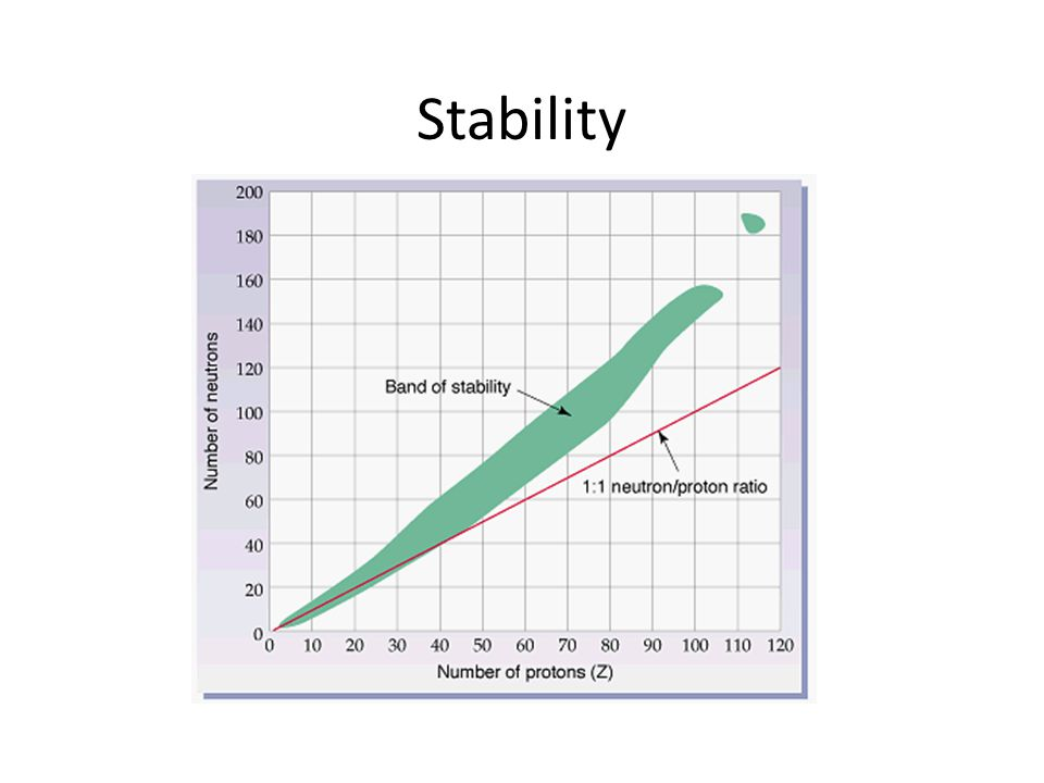 Stability Stability means measurable half-life
