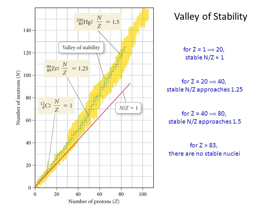 there are no stable nuclei