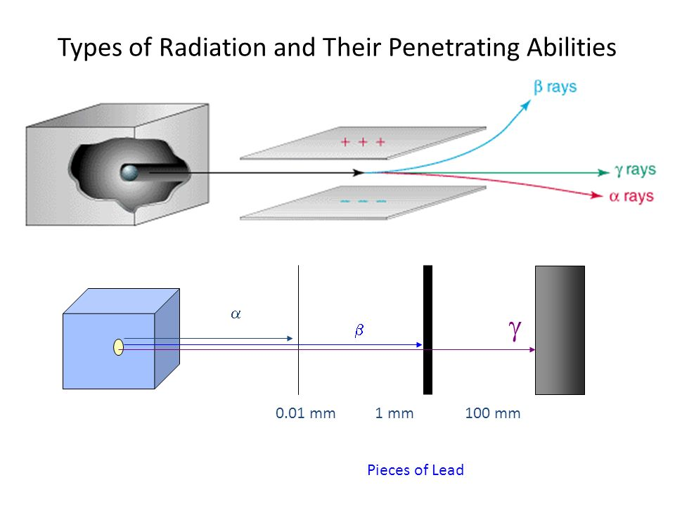 Types of Radiation and Their Penetrating Abilities