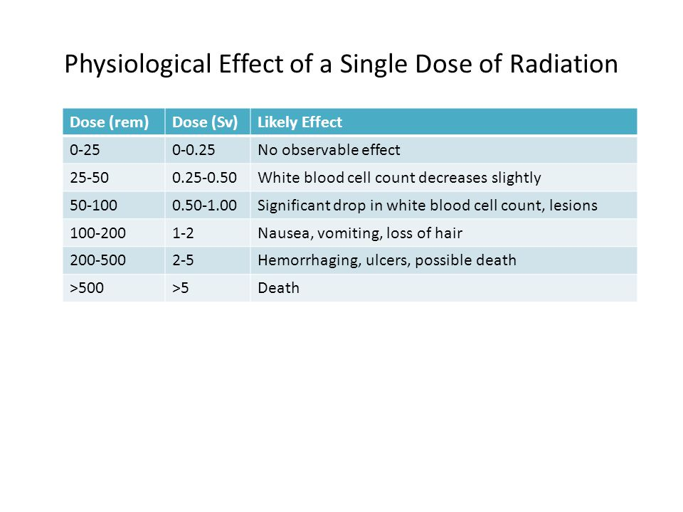 Physiological Effect of a Single Dose of Radiation