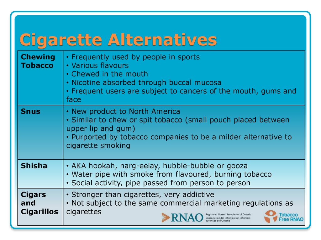 Introduction to Tobacco Use Prevention, Protection