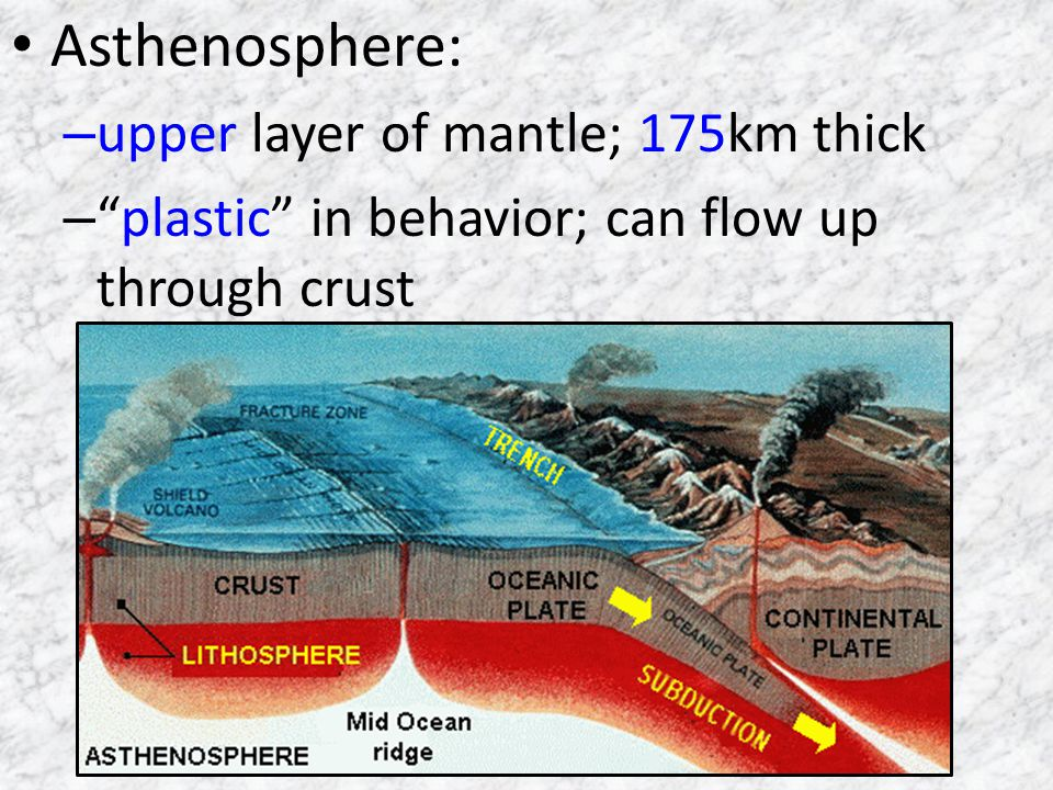Asthenosphere: upper layer of mantle; 175km thick