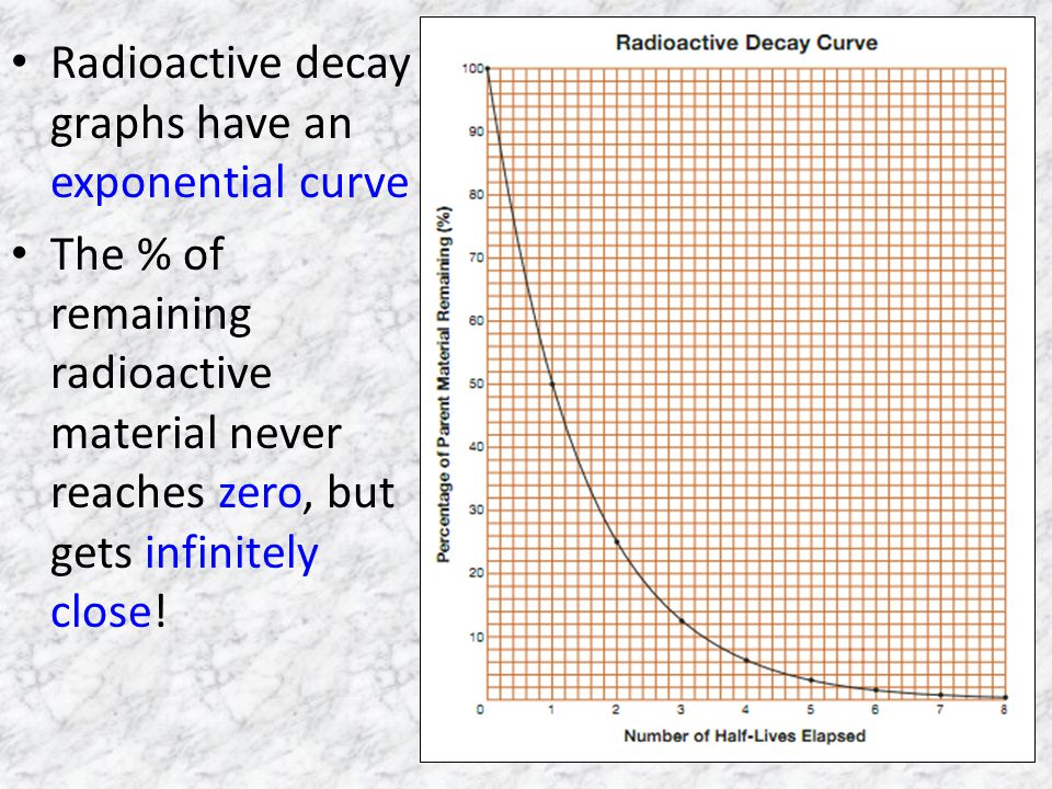 Radioactive decay graphs have an exponential curve
