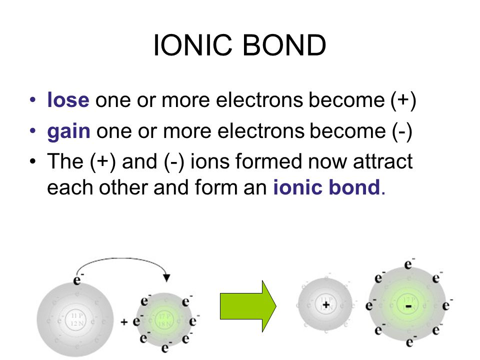 IONIC BOND lose one or more electrons become (+)