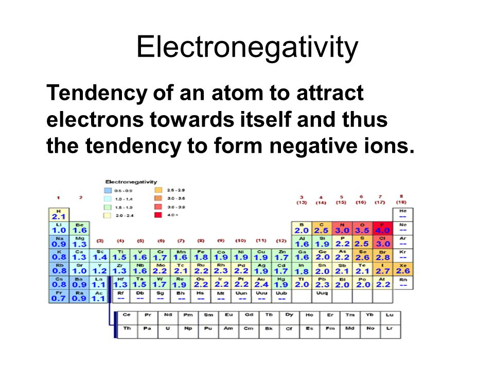 Electronegativity Tendency of an atom to attract