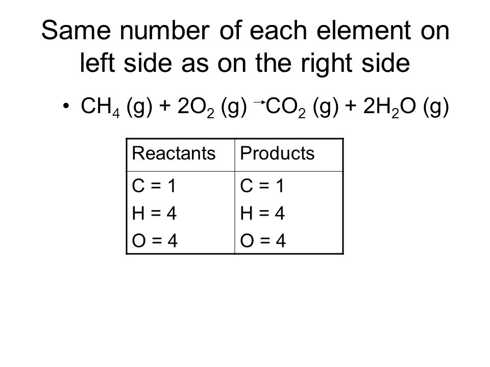 Same number of each element on left side as on the right side