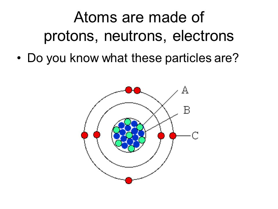 Atoms are made of protons, neutrons, electrons