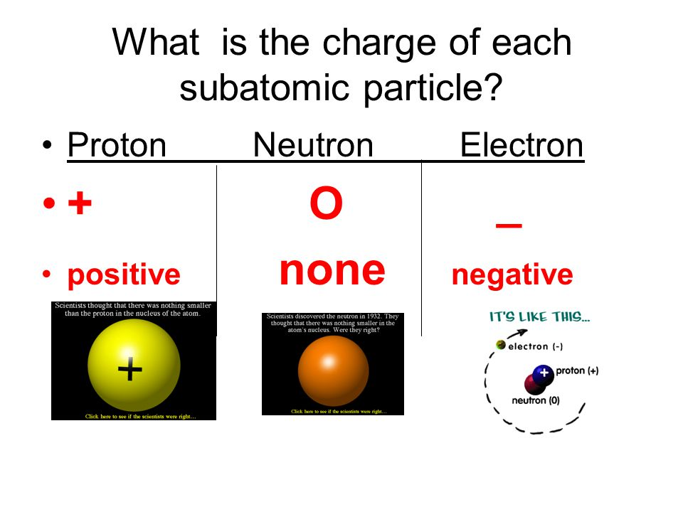 What is the charge of each subatomic particle