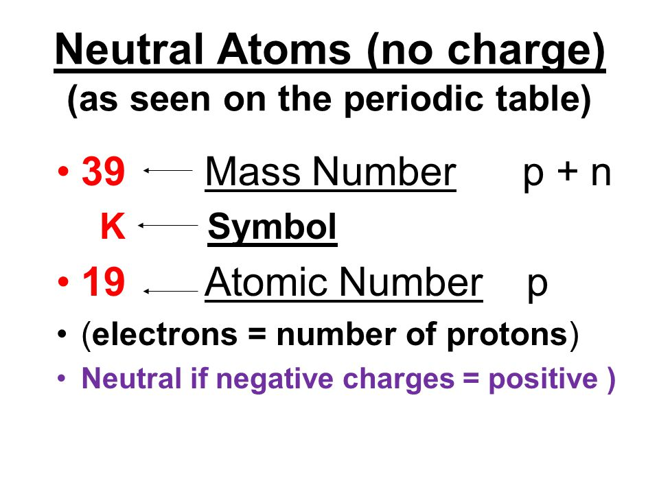 Neutral Atoms (no charge) (as seen on the periodic table)