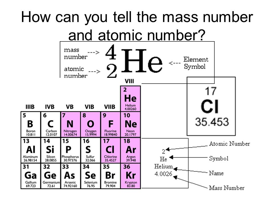 How can you tell the mass number and atomic number