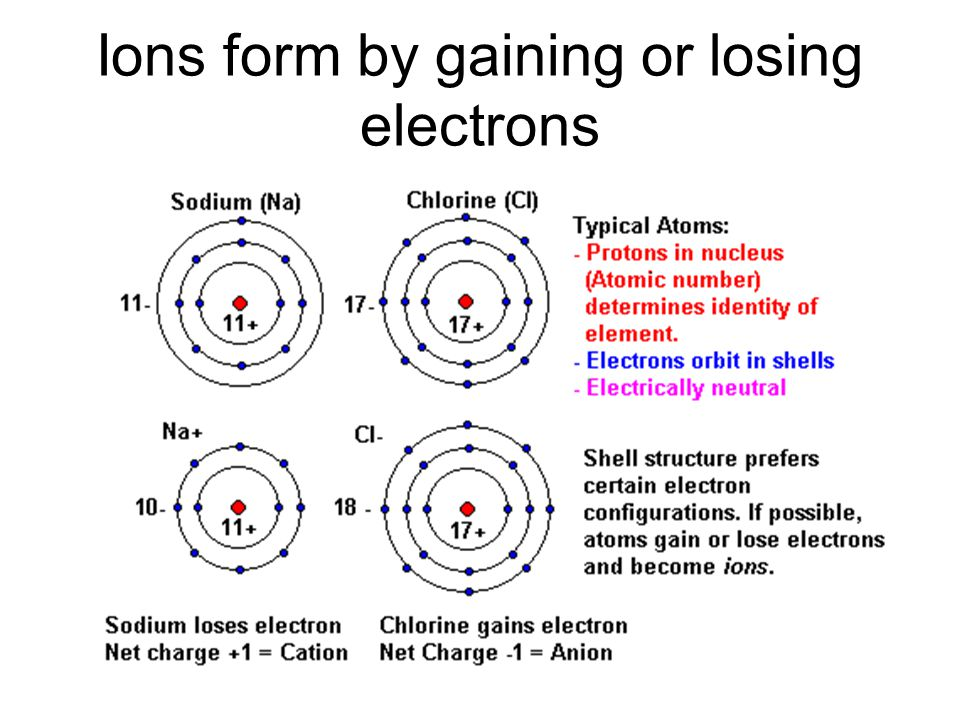 Ions form by gaining or losing electrons