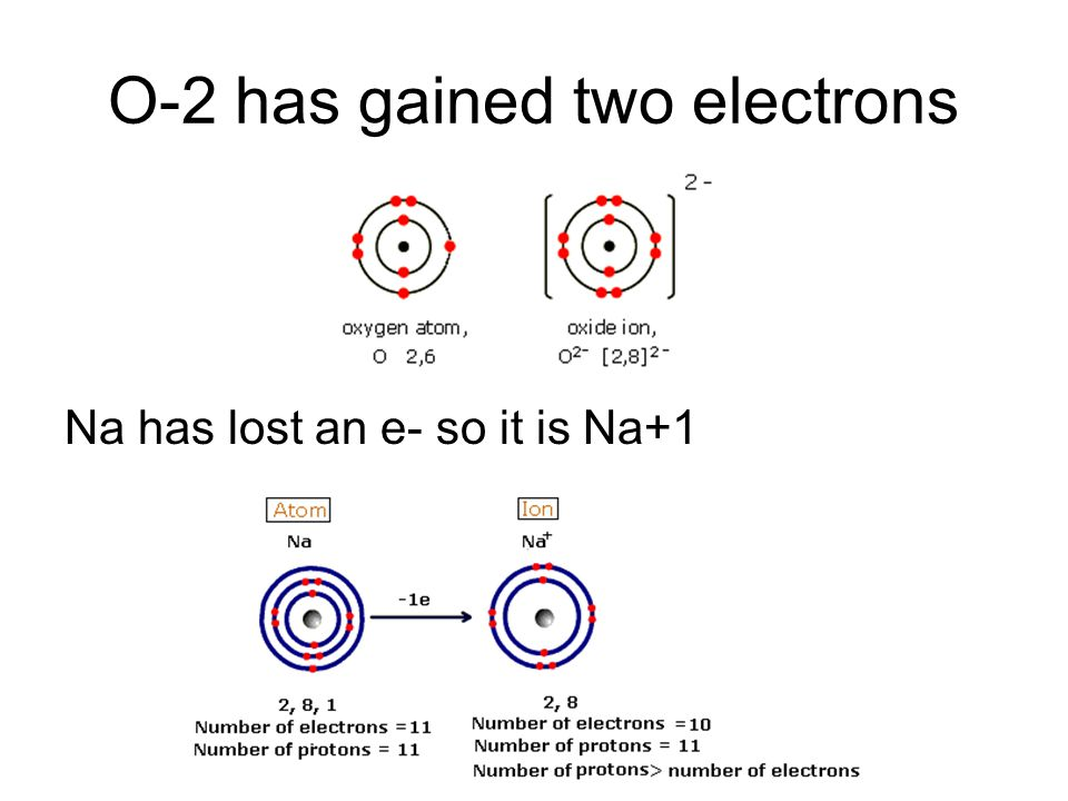 O-2 has gained two electrons