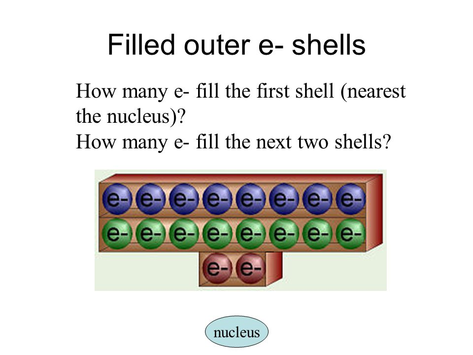 Filled outer e- shells How many e- fill the first shell (nearest the nucleus) How many e- fill the next two shells