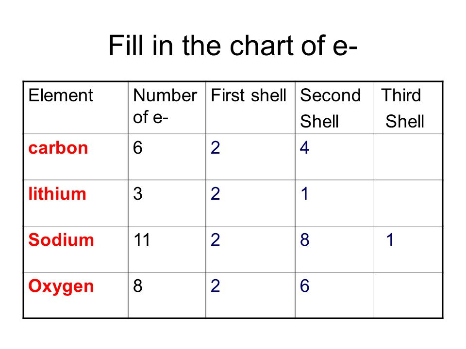 Fill in the chart of e- Element Number of e- First shell Second Third