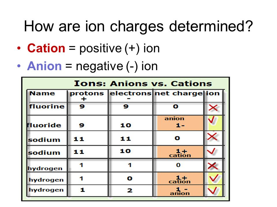 How are ion charges determined