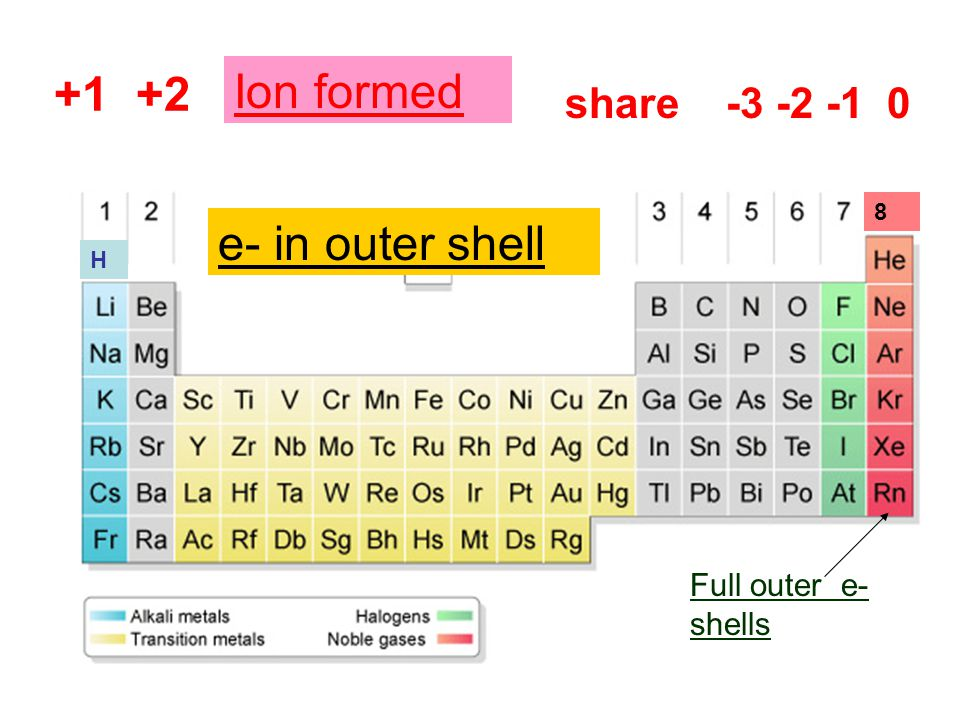 e- in outer shells +1 +2 Ion formed e- in outer shell share -3 -2 -1 0