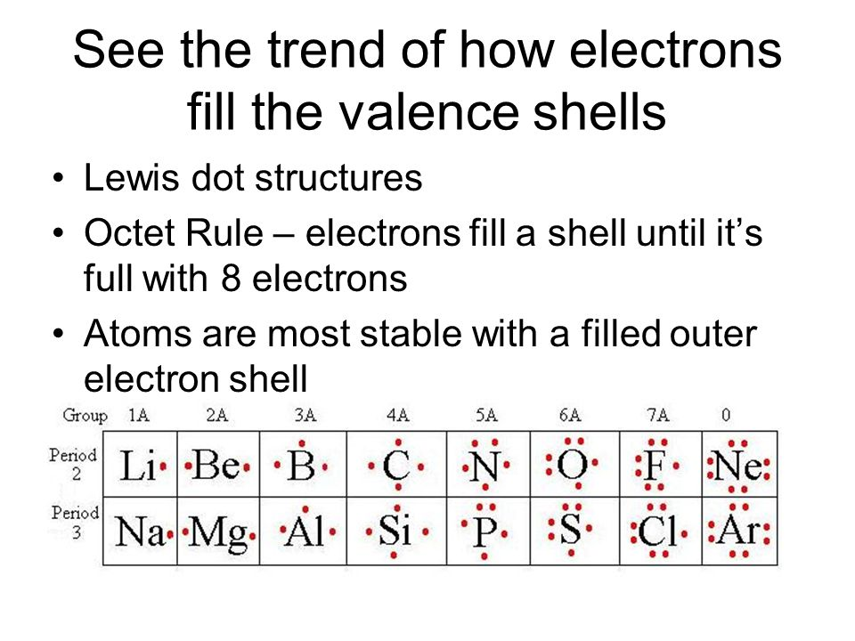 See the trend of how electrons fill the valence shells