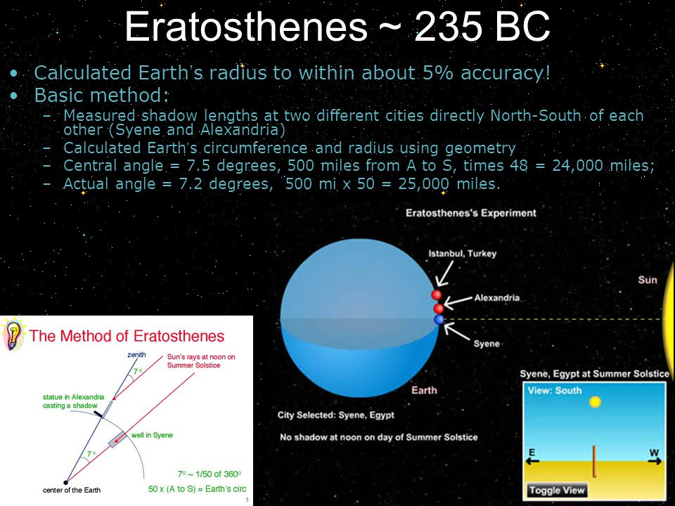Eratosthenes ~ 235 BC Calculated Earth's radius to within about 5% accuracy! Basic method: