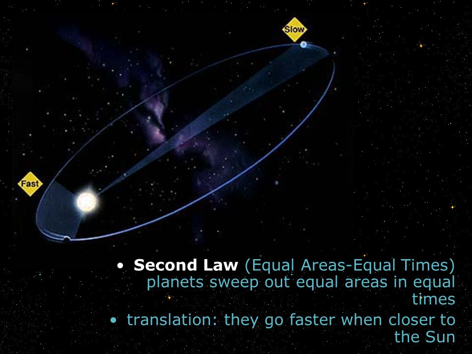 Second Law (Equal Areas-Equal Times) planets sweep out equal areas in equal times