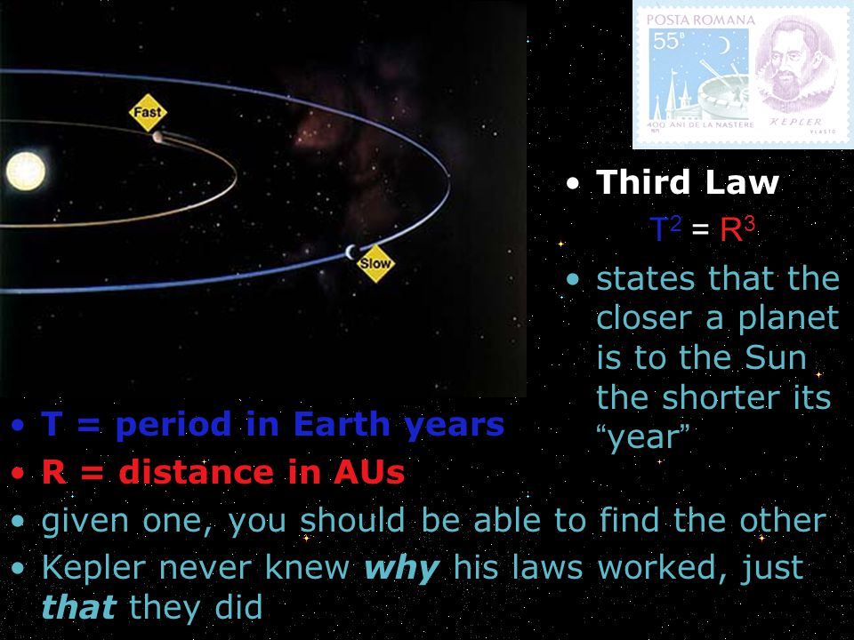 Third Law T2 = R3. states that the closer a planet is to the Sun the shorter its year T = period in Earth years.