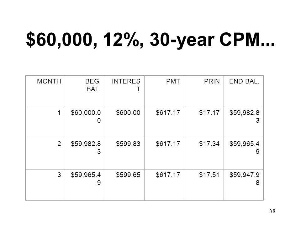 $60,000, 12%, 30-year CPM... MONTH BEG. BAL. INTEREST PMT PRIN