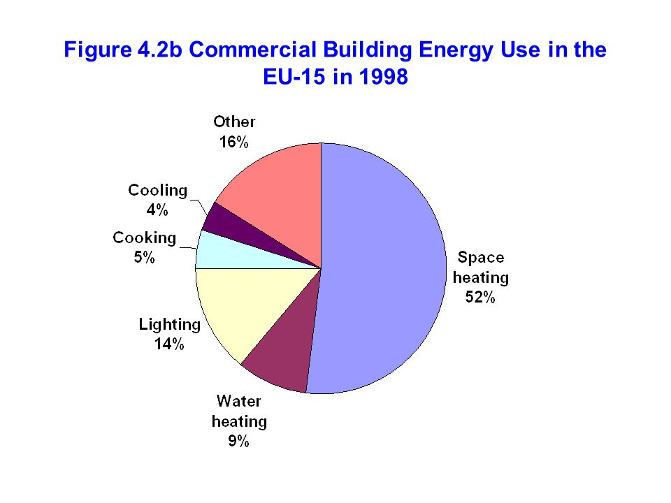 Figure 4.2b Commercial Building Energy Use in the EU-15 in 1998