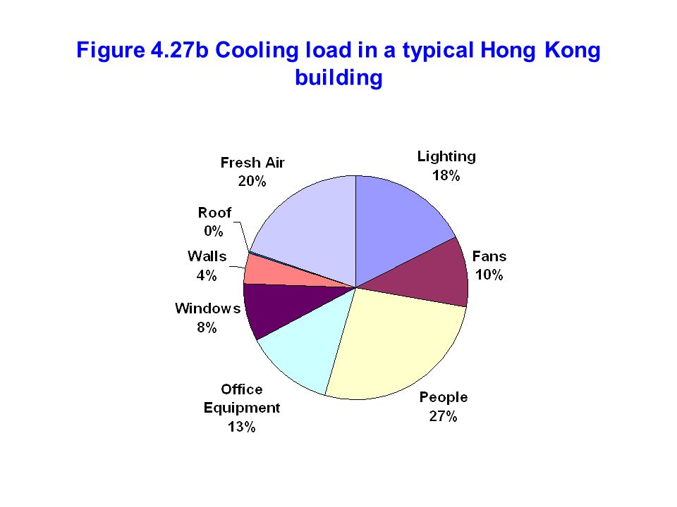 Figure 4.27b Cooling load in a typical Hong Kong building