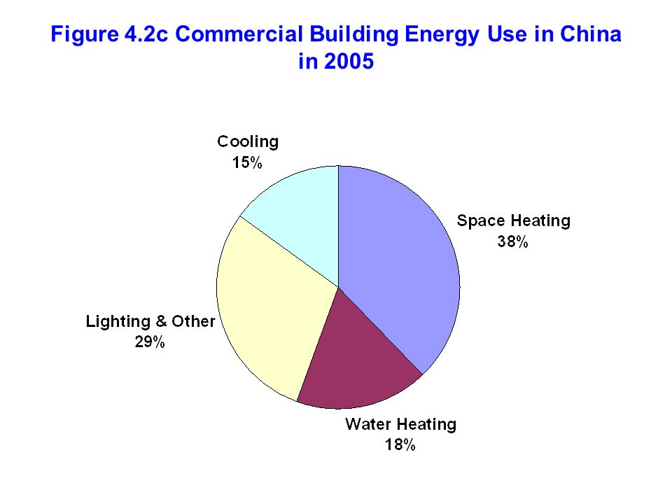 Figure 4.2c Commercial Building Energy Use in China in 2005