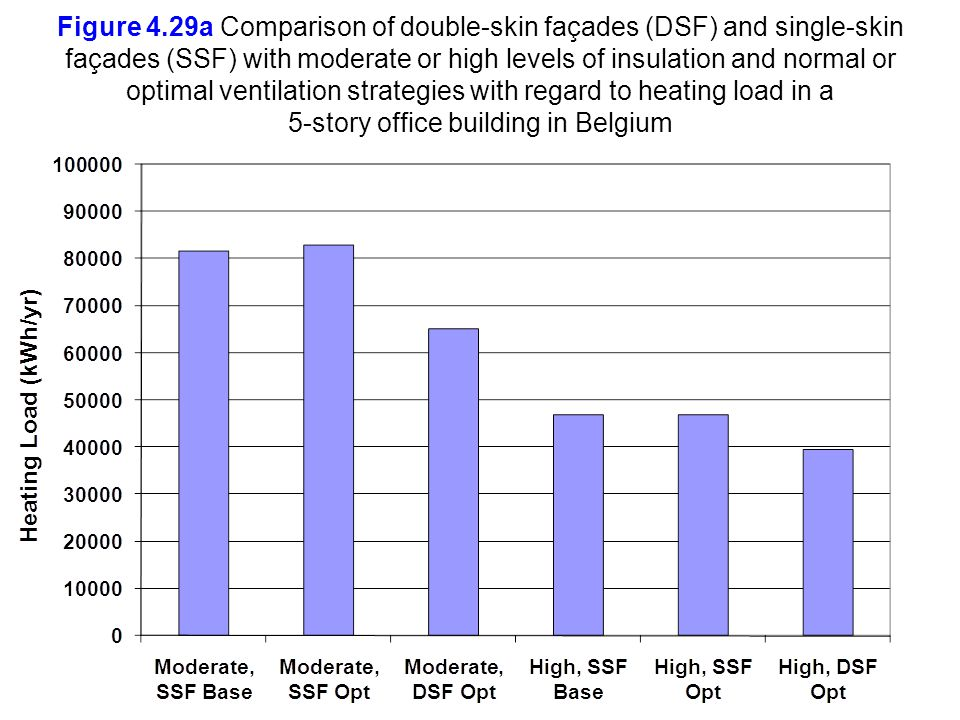 Figure 4.29a Comparison of double-skin façades (DSF) and single-skin façades (SSF) with moderate or high levels of insulation and normal or optimal ventilation strategies with regard to heating load in a 5-story office building in Belgium
