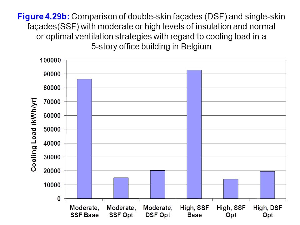 Figure 4.29b: Comparison of double-skin façades (DSF) and single-skin façades(SSF) with moderate or high levels of insulation and normal or optimal ventilation strategies with regard to cooling load in a 5-story office building in Belgium