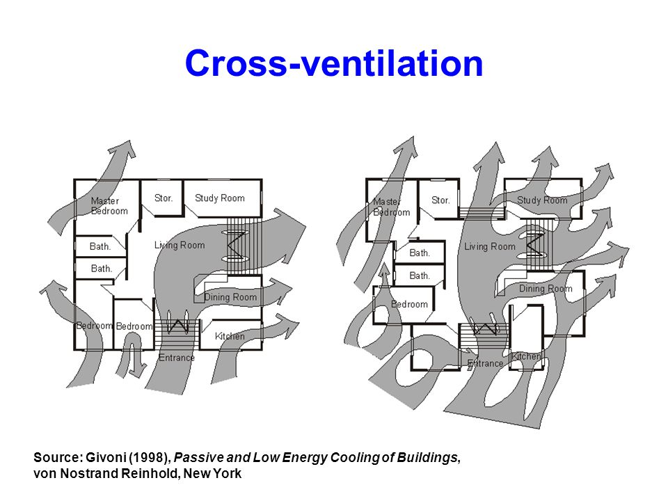 Cross-ventilation Source: Givoni (1998), Passive and Low Energy Cooling of Buildings, von Nostrand Reinhold, New York.