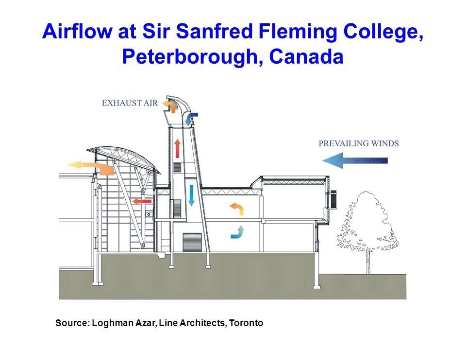 Airflow at Sir Sanfred Fleming College, Peterborough, Canada