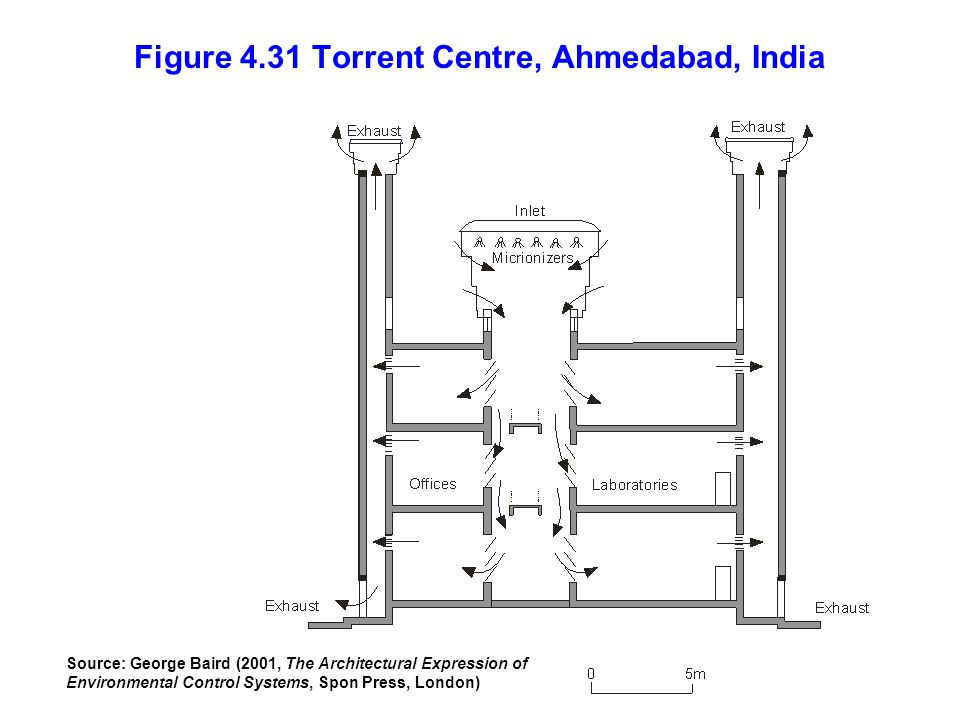 Figure 4.31 Torrent Centre, Ahmedabad, India