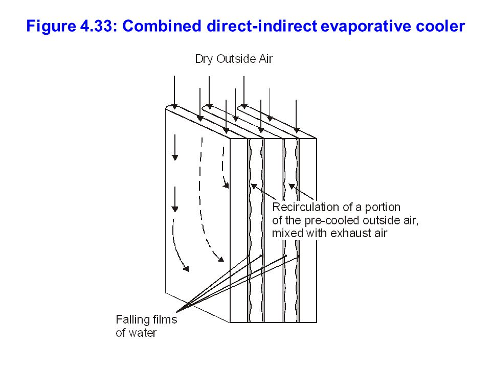 Figure 4.33: Combined direct-indirect evaporative cooler