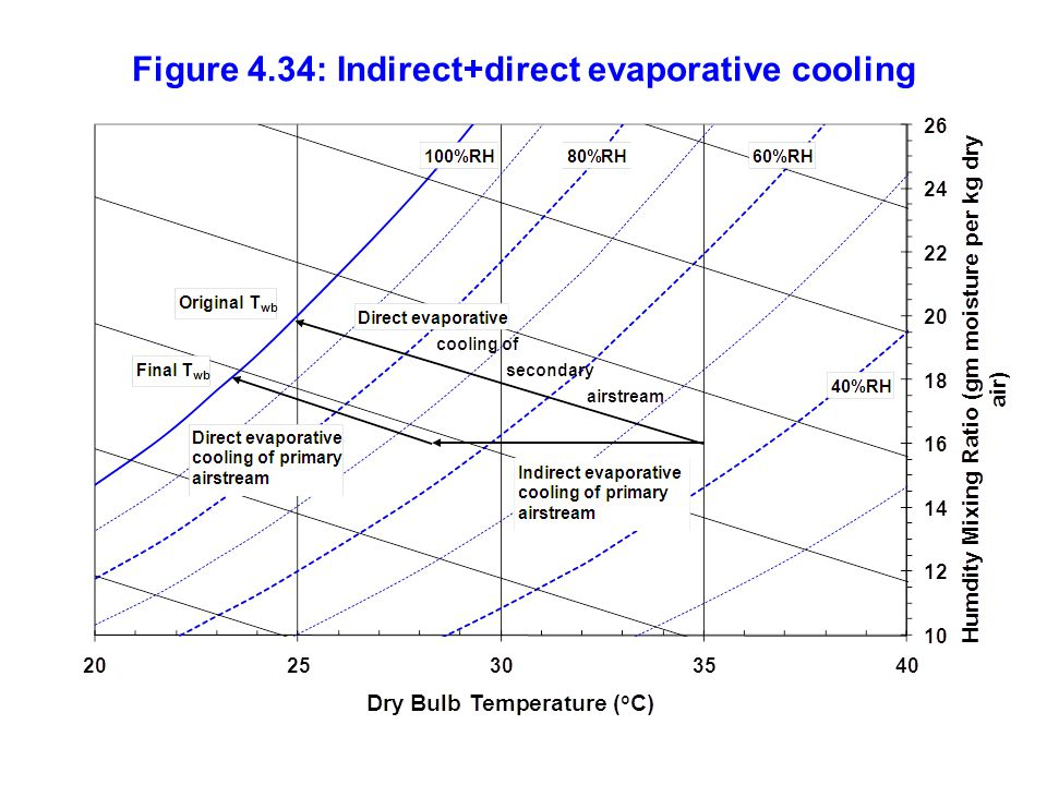 Figure 4.34: Indirect+direct evaporative cooling