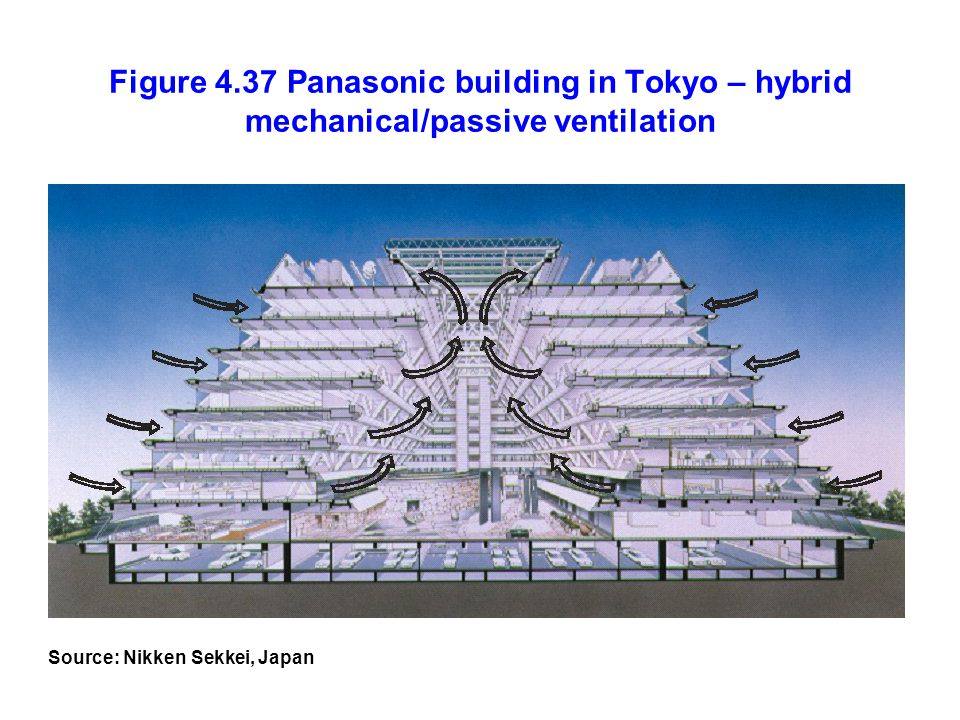 Figure 4.37 Panasonic building in Tokyo – hybrid mechanical/passive ventilation