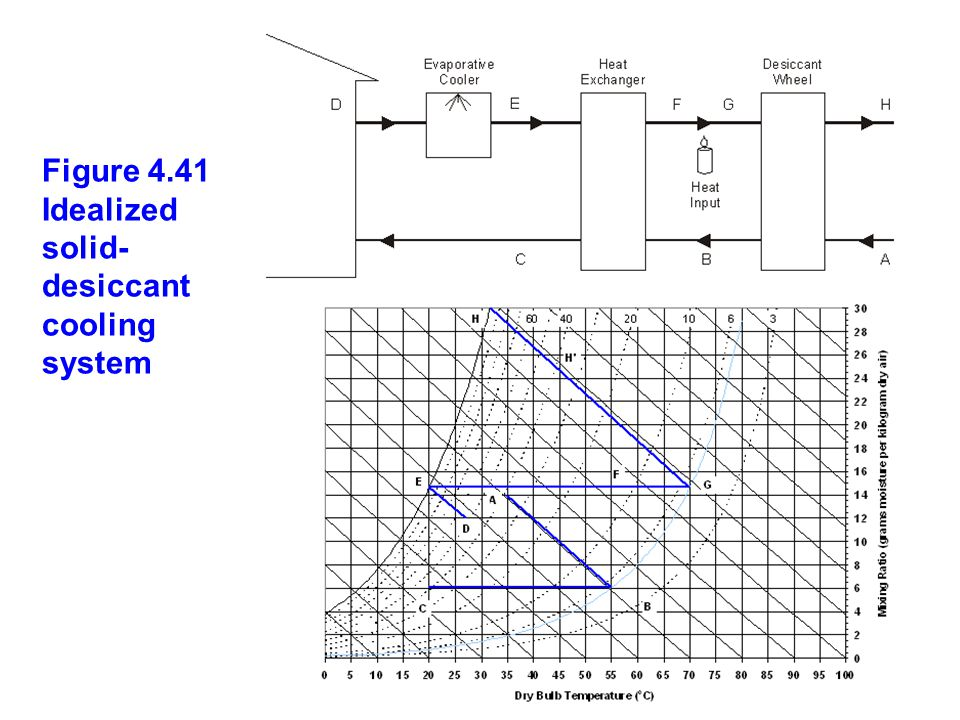 Figure 4.41 Idealized solid-desiccant cooling system