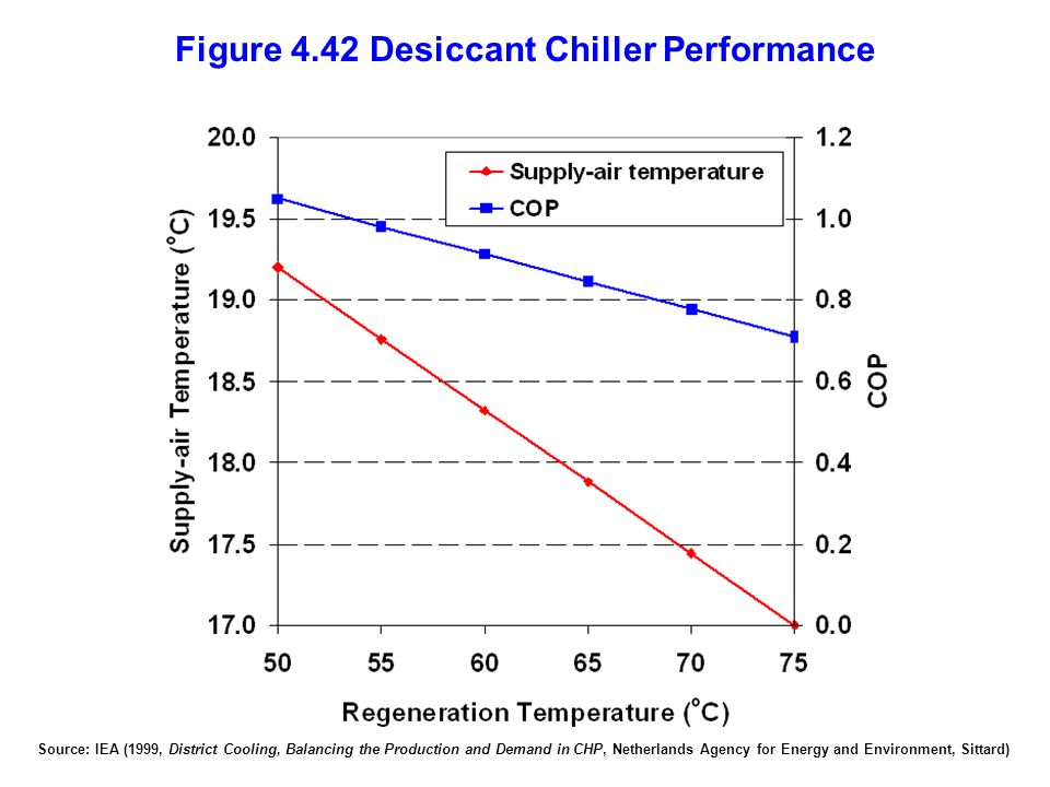 Figure 4.42 Desiccant Chiller Performance