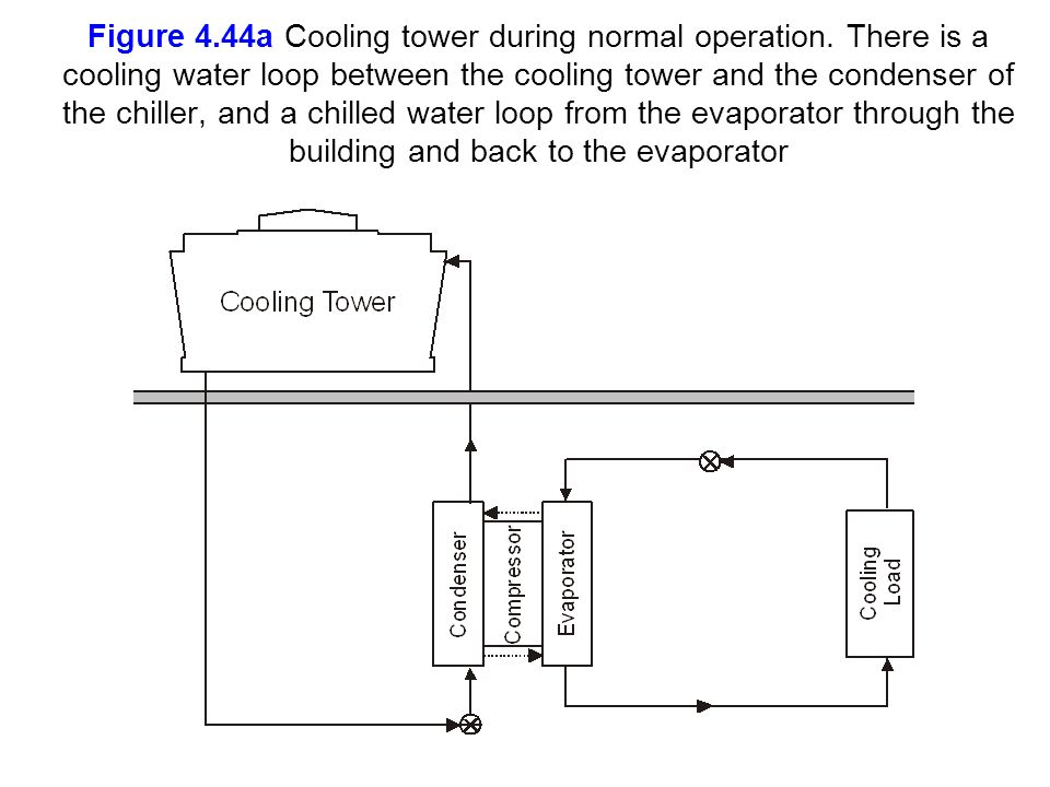 Figure 4. 44a Cooling tower during normal operation